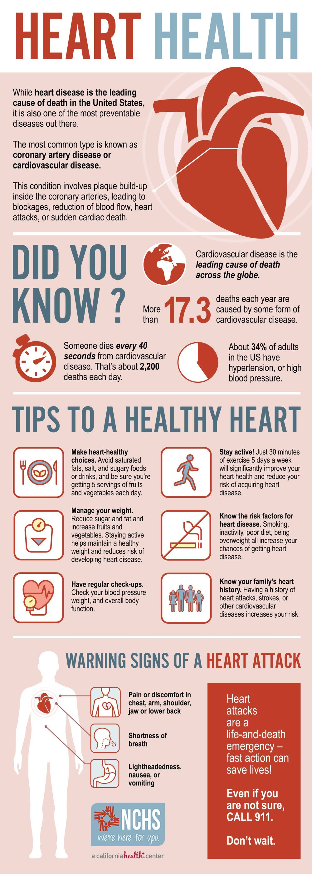 NCHS Heart Health Infographic